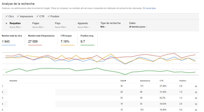 L'analyse de la recherche Search Console