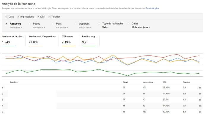 L'analyse de la recherche SearchConsole